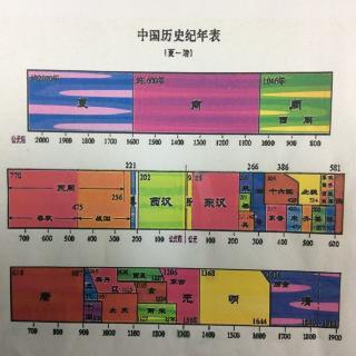 中国上下五千年--历史纪年表
