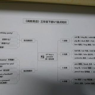 英文色情導+�9�dy��_闽教英语三下u1思维导图